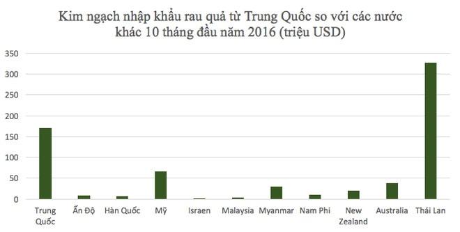 """Hàng Trung Quốc sắp vào Việt Nam thuế 0%: Rau quả """"bẩn"""" có thêm tràn lan? - Ảnh 1."""