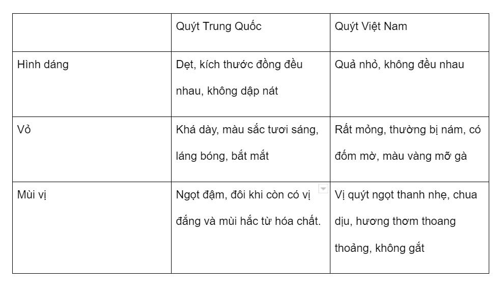 So sánh quýt Việt Nam - quýt Trung Quốc - Vinfruits